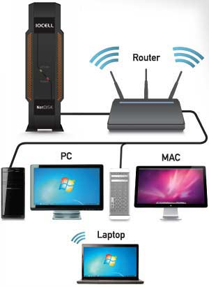 Works with wifi routers and ethernet connections.