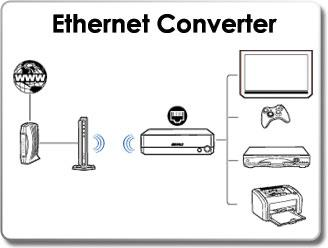 B001QVN2NE_ethernet-converter Xbox Wireless Adapter Wiring Diagram on