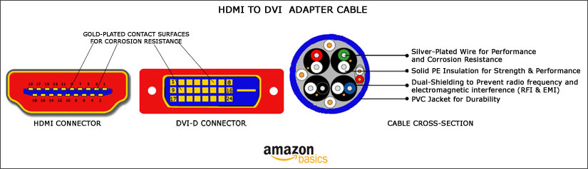 B001TH7T2U 2 amazon com amazonbasics hdmi to dvi adapter cable 9 8 feet (3 dvi-d wiring diagram at reclaimingppi.co
