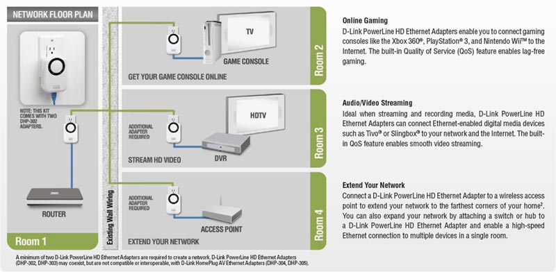 powerline ethernet wiring diagram powerline image amazon com d link dhp 303 powerline hd network starter kit on powerline ethernet wiring diagram