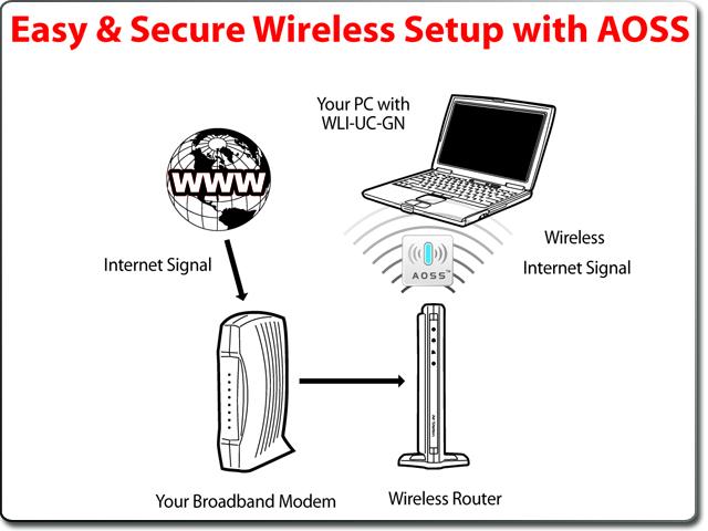 Buffalo technology airstation highpower n150 wifi usb antenna wli.