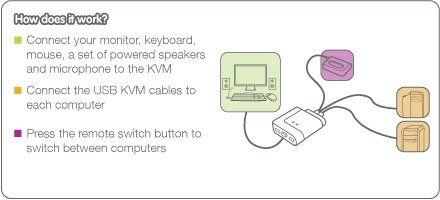 Kvm switch hook up