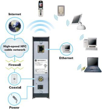 B002M3SJ6U Wi Fi_Access_Point_Diagram.bmp amazon com arris motorola surfboard gateway sbg901 docsis 2 0  at bakdesigns.co