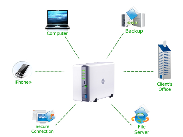 B002XQ3C0E.ds210j_diagram%EF%BF%BD align= amazon com synology diskstation 2 bay (diskless) network attached San Diagram at bayanpartner.co
