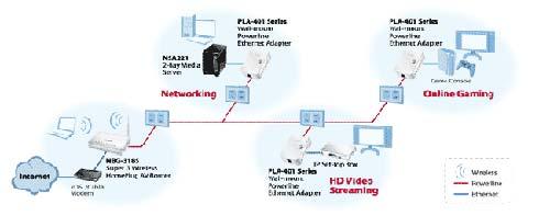 Amazon.com: ZyXEL PLA401v4 HomePlug AV 200 Mbps Powerline Wall-plug