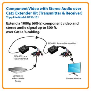 Extend a 1080p (60Hz) Component Video and Stereo Audio Signal Up to 300 ft. Over Cat5e/6 Cabling