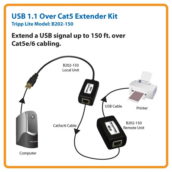 Tripp Lite 1-Port USB over Cat5 / Cat6 Extender, Transmitter and Receiver, on
