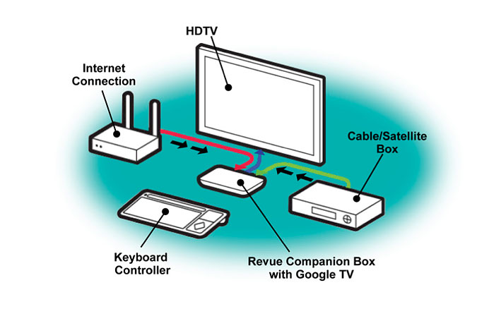 Wiring diagram for apple tv stopped working