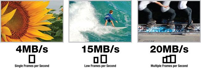 Standard Speed vs Hi-Speed Flash Memory