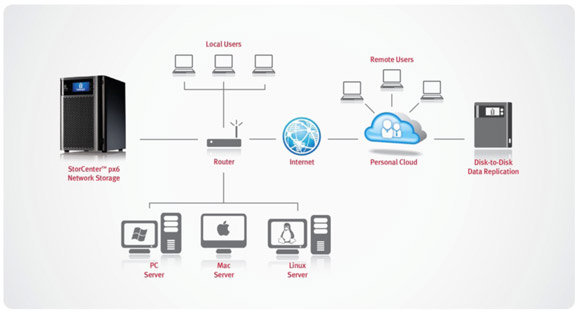 Iomega Personal Cloud Diagram
