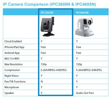 ZyXEL IPC Camera Comparison Chart