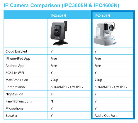 ZyXEL IPC Camera Comparison Chart