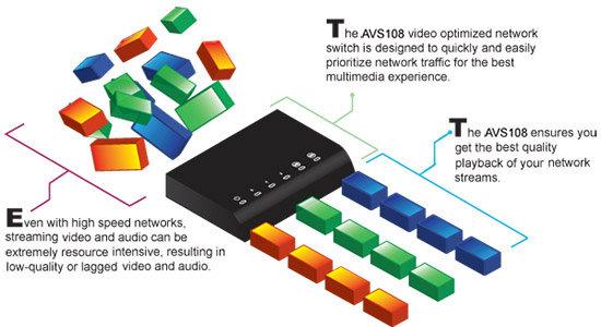 AVS108 Diagram