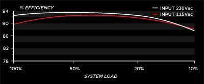 AX1200i efficiency chart