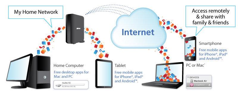 Amazon Com Buffalo Cloudstor Solo 1 Tb Personal Cloud