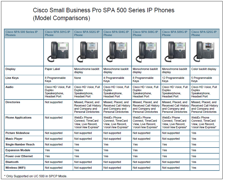 Drivers for Cisco SPA508G IP Phone