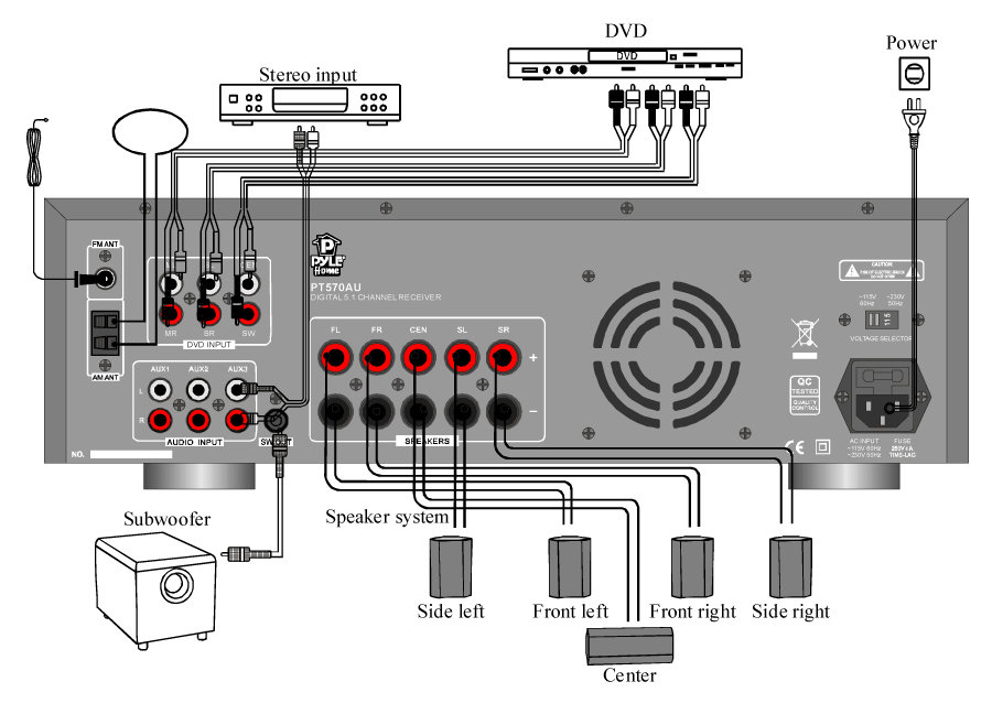 Home Theater Wiring Diagrams : Yamaha audio receiver wiring home theater