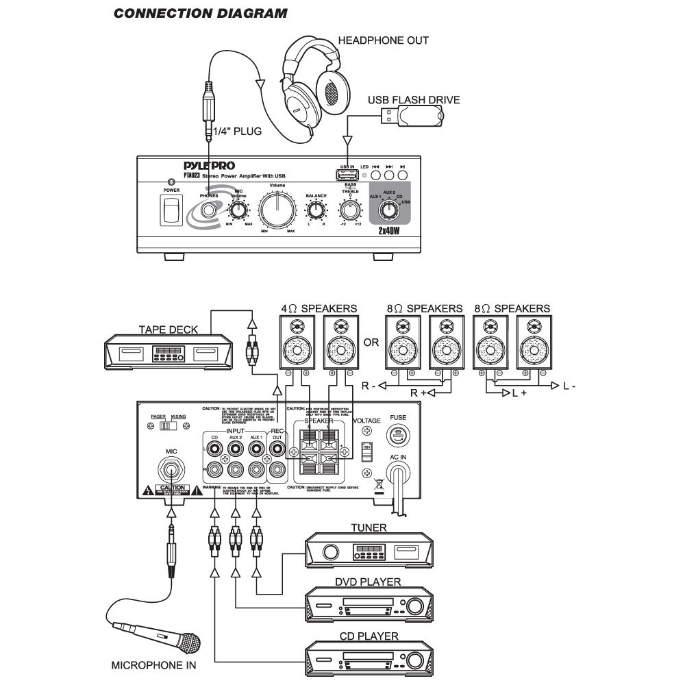 PTAU23_diagram amazon com pyle home ptau23 mini 2x40 watt stereo power amplifier aux to usb cable wiring diagram at bayanpartner.co