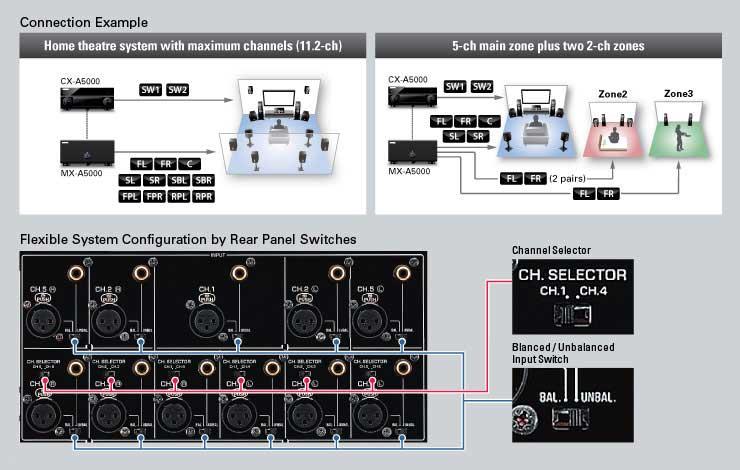Yamaha_5-Channel_Bi-amping