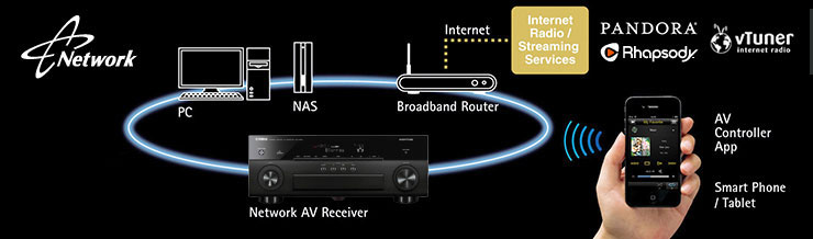 Yamaha RX-A830 7 2-Channel Network AVENTAGE Home Theater Receiver