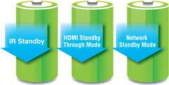Low Standby Power Consumption