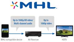 MHL (Mobile High-Definition Link) Support for High Quality Video and Audio