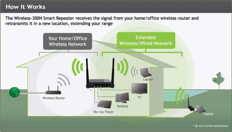 amazon com amped wireless high power wireless n smart repeater and rh amazon com  wireless repeater network diagram