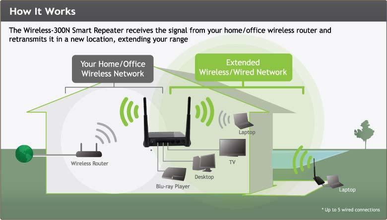 amazon com amped wireless high power wireless n smart repeater and rh amazon com