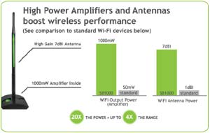 Amped Wireless SB1000