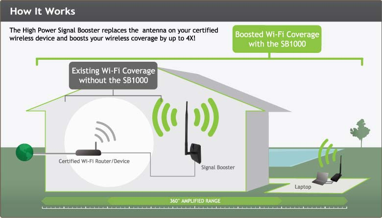 amped wireless high power 1000mw wi fi signal. Black Bedroom Furniture Sets. Home Design Ideas