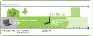 Amped Wireless UA150C