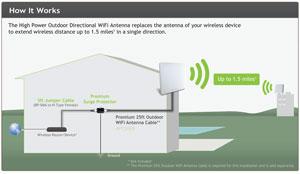 Amped Wireless AD14EX