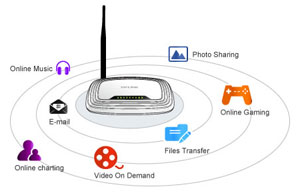 TL-WR740N 150 Mbps Wireless-N Router