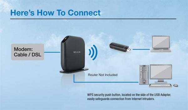 amazon com belkin surf share wireless usb adapters f7d2101 rh amazon com