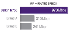 N750 DB Wi-Fi Dual-Band N+ Gigabit Router Product Shot