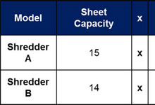 Shred Rate Chart