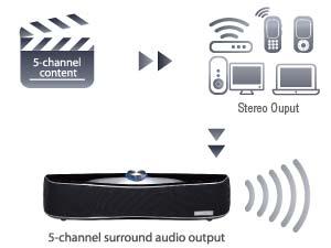 Intelligently upmixes audio to 5-channel surround sound