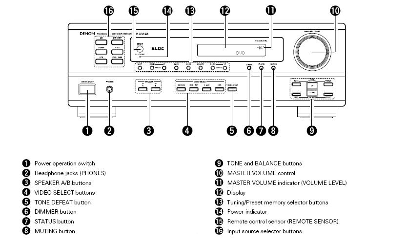amazon com  denon dra fm stereo receiver  discontinued by manufacturer   home audio  u0026 theater