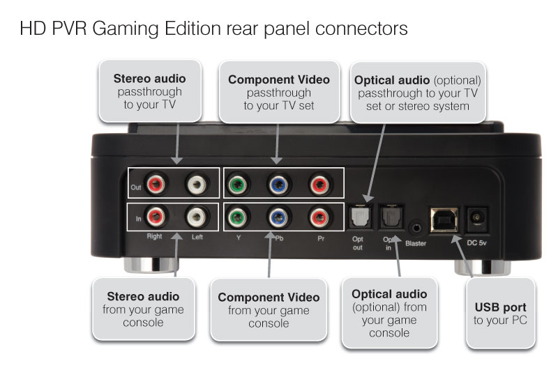 Amazon.com: Hauppauge 1445 HD-PVR Gaming Edition High Definition ...