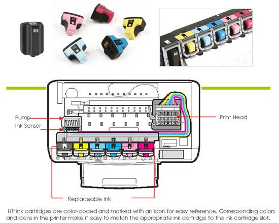 HP Photosmart 8250 Printer (Q3470A#ABA)