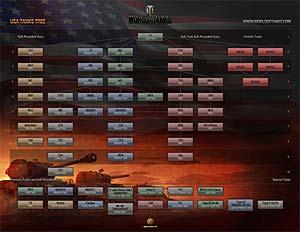 World of Tanks: American Tank Tree