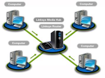 amazon com cisco linksys 1 tb media hub with lcd electronics rh amazon com LAN Network Diagram System Context Diagram