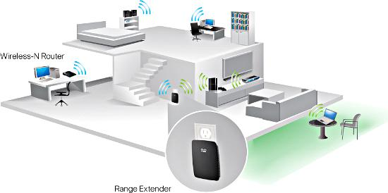 Linksys n300 wireless dual band range extender re1000 electronics Home wifi architecture