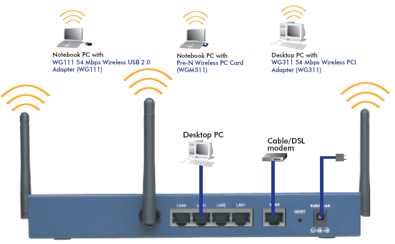 amazon com netgear wgm124na pre n wireless router cable and dsl modem to router diagram of the home connects wireless n home router diagram #7