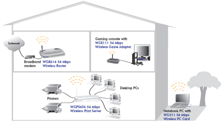 NETGEAR WGPS606 DRIVERS FOR WINDOWS MAC