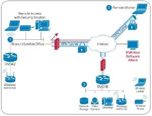 Cisco RV016 Router