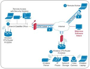 Cisco RV220W Wireless Network Security Firewall Wired and Wireless ...