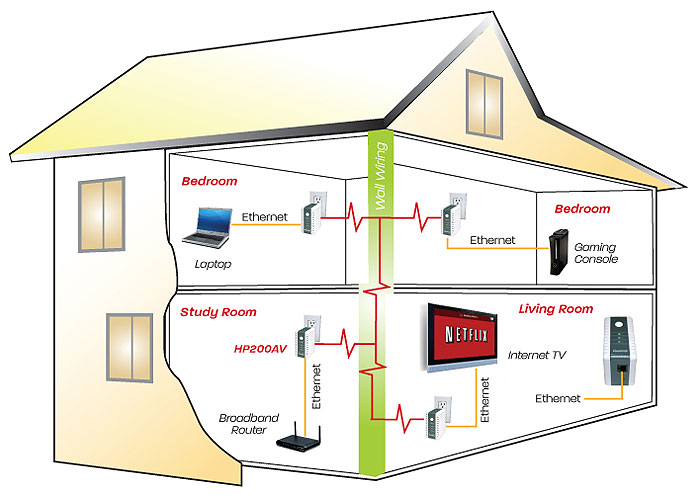 Terrific House Wiring Ethernet Adapter Basic Electronics Wiring Diagram Wiring Cloud Hisonuggs Outletorg