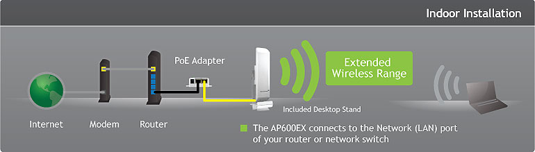 Amped Wireless AP600EX Access Point Driver Windows XP