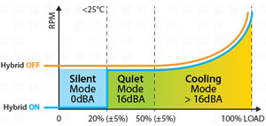 XFXForce Hybrid Fan Control